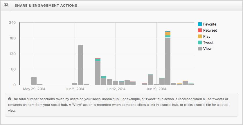 Analytics for Social Media Hubs: Engagement