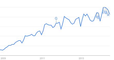 Monitor Social Media Trends