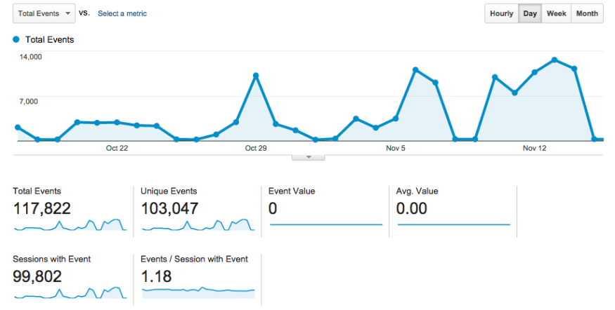 Google Analytics Event Tracking for social media hubs
