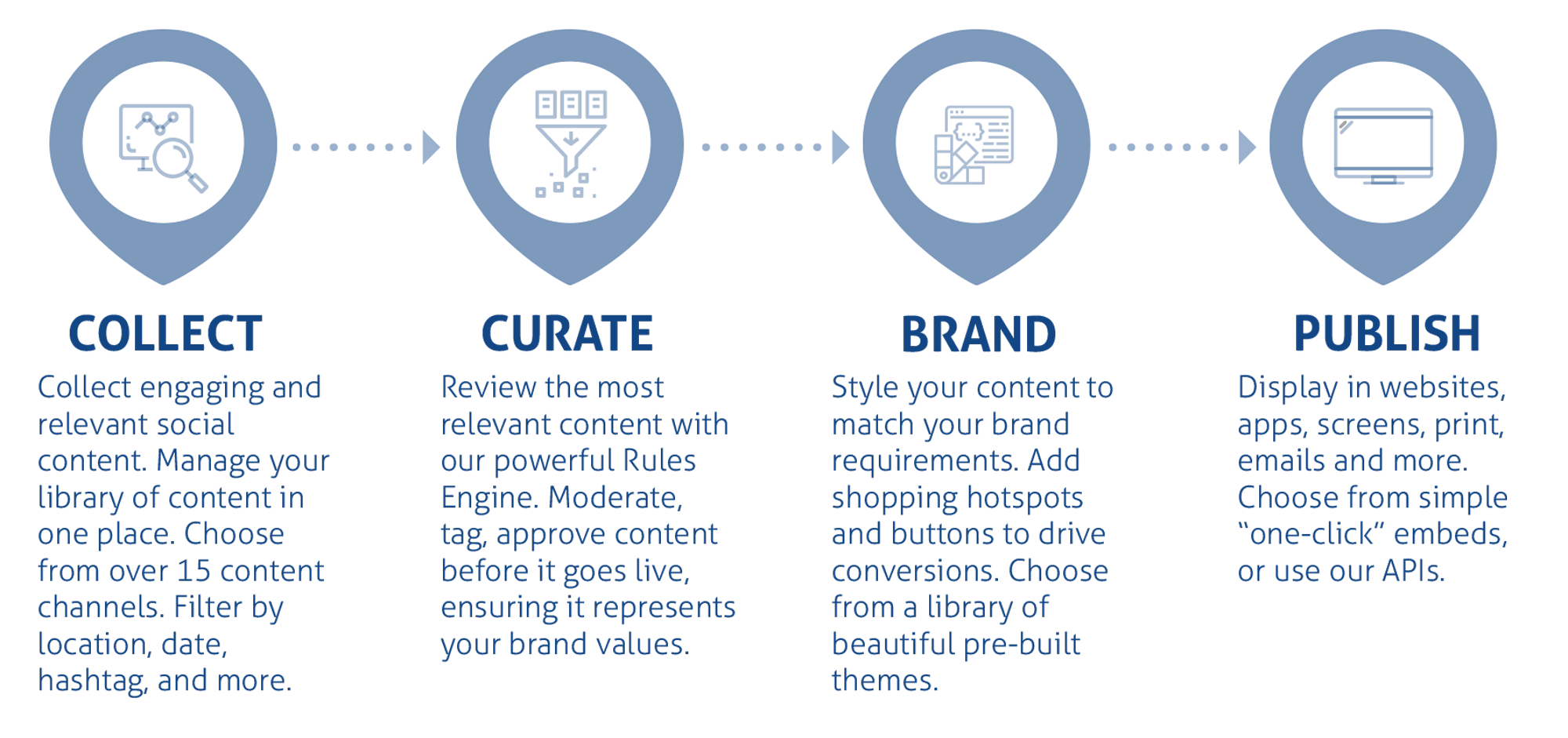 ugc solutions for marketers